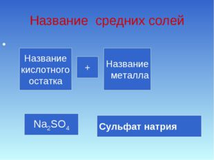Название средних солей Название кислотного остатка Название металла + Na2SO4