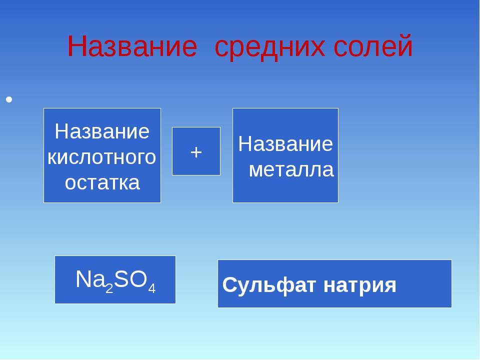 Название средних солей Название кислотного остатка Название металла + Na2SO4...