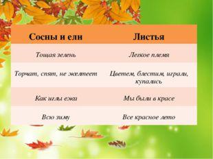 Сосны и ели Листья Тощая зелень Легкоеплемя Торчат,спят, не желтеет Цветем,