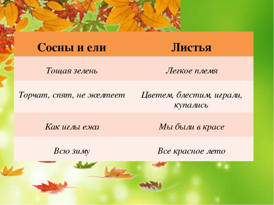 Сосны и ели Листья Тощая зелень Легкоеплемя Торчат,спят, не желтеет Цветем,...