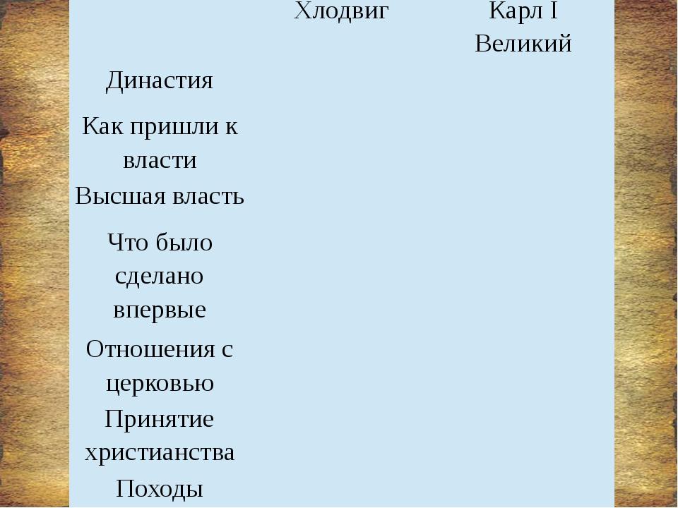 Хлодвиг Карл I Великий Династия Как пришли к власти Высшая власть Что было с...