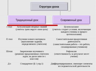I этапАктуализация опорных знаний (учитель транслирует свою цель)Целеполага