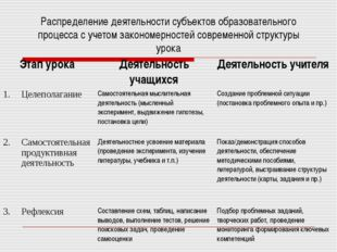 Распределение деятельности субъектов образовательного процесса с учетом закон