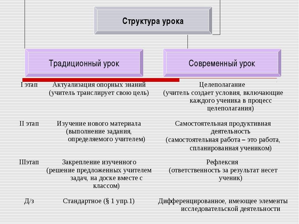 I этапАктуализация опорных знаний (учитель транслирует свою цель)Целеполага...