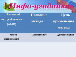 Активный метод обучения (АМО)Название методаЦель применения метода Метод ак