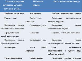 Этапы проведения активных методов обучения (АМО)Название методаЦель примене