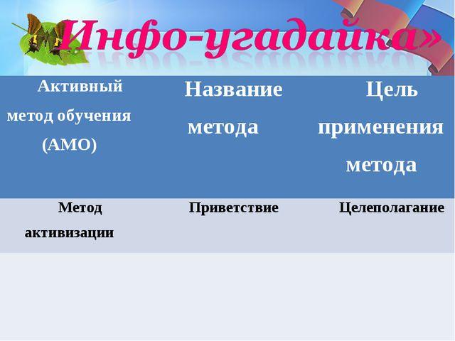 Активный метод обучения (АМО)Название методаЦель применения метода Метод ак...