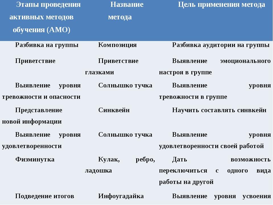 Этапы проведения активных методов обучения (АМО)Название методаЦель примене...