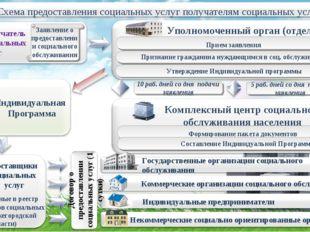 Заявление о предоставлении социального обслуживания Уполномоченный орган (отд