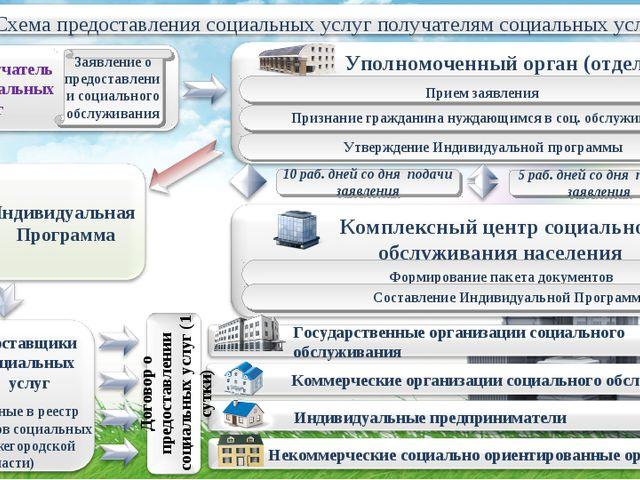 Заявление о предоставлении социального обслуживания Уполномоченный орган (отд...