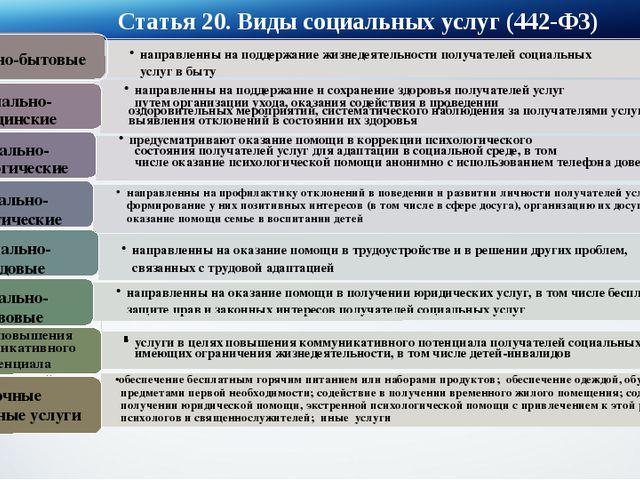Статья 20. Виды социальных услуг (442-ФЗ) направленны на поддержание жизнедея...