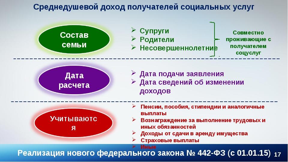 * Среднедушевой доход получателей социальных услуг Супруги Родители Несоверше...