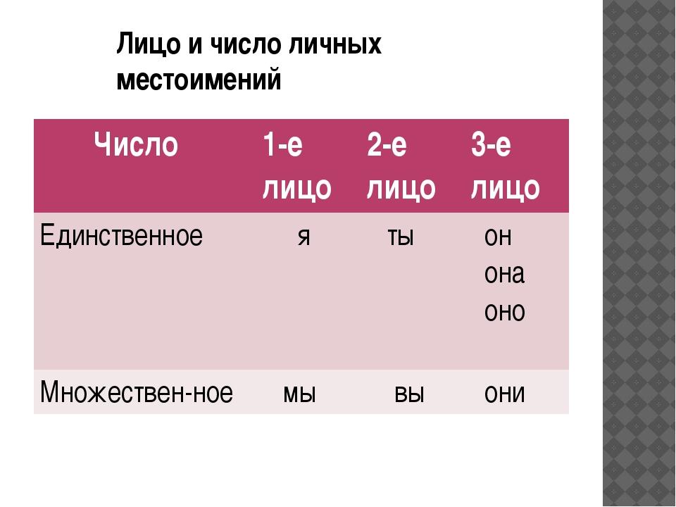 Лицо и число личных местоимений Число 1-е лицо 2-е лицо 3-е лицо Единственное...