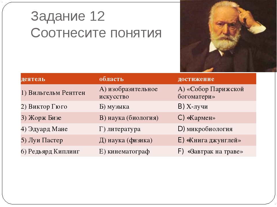 Задание 12 Соотнесите понятия деятельобластьдостижение 1) Вильгельм Рентген...