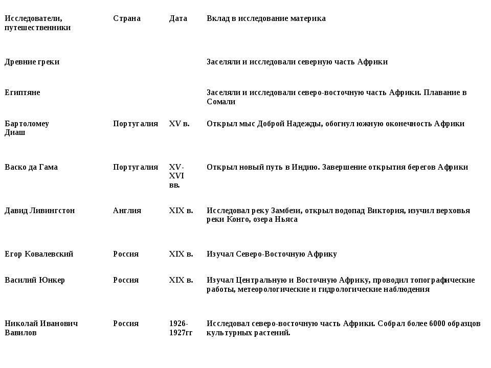 Исследователи, путешественникиСтранаДатаВклад в исследование материка Древ...