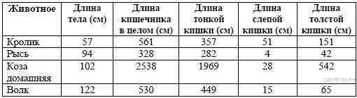 http://bio.sdamgia.ru/get_file?id=592