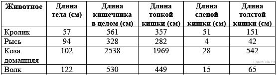 http://bio.sdamgia.ru/get_file?id=548