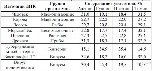 http://bio.sdamgia.ru/get_file?id=3740