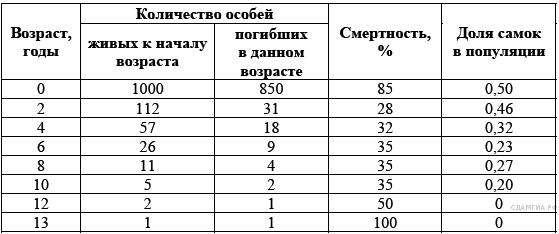 http://bio.sdamgia.ru/get_file?id=427