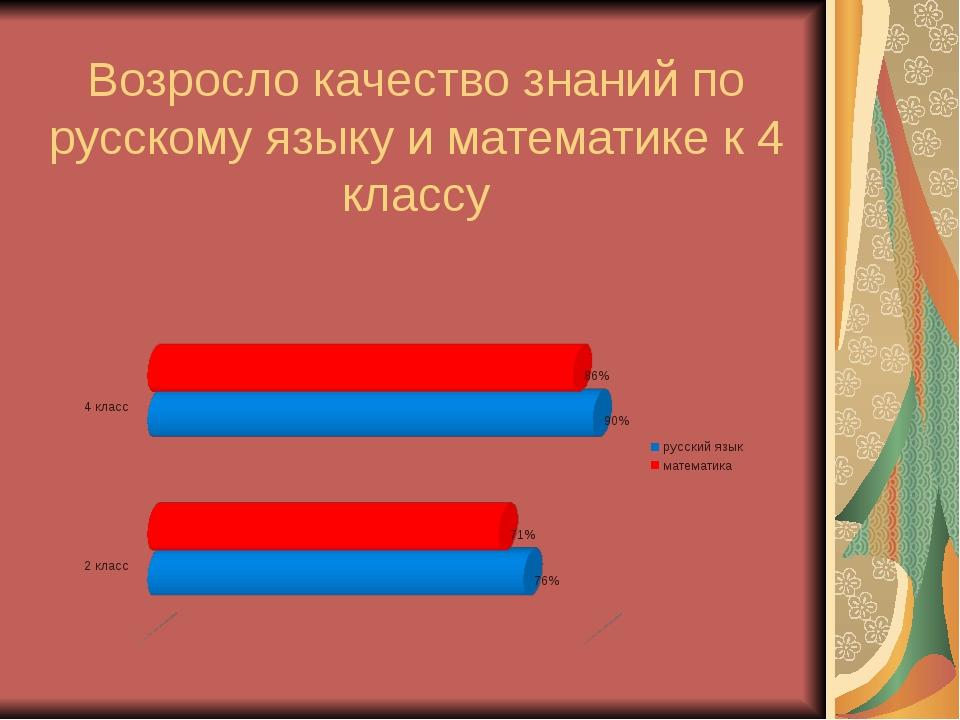 Возросло качество знаний по русскому языку и математике к 4 классу