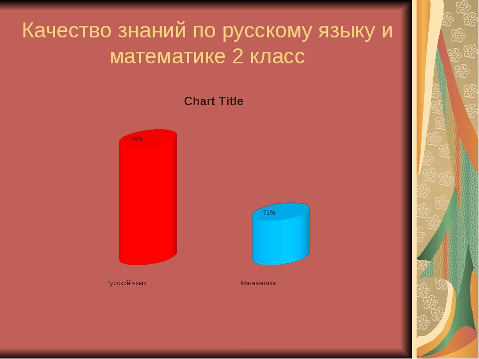 Качество знаний по русскому языку и математике 2 класс