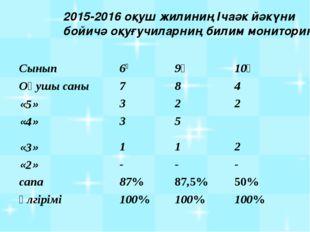 2015-2016 оқуш жилиниң Ічаәк йәкүни бойичә оқуғучиларниң билим мониторинги Сы