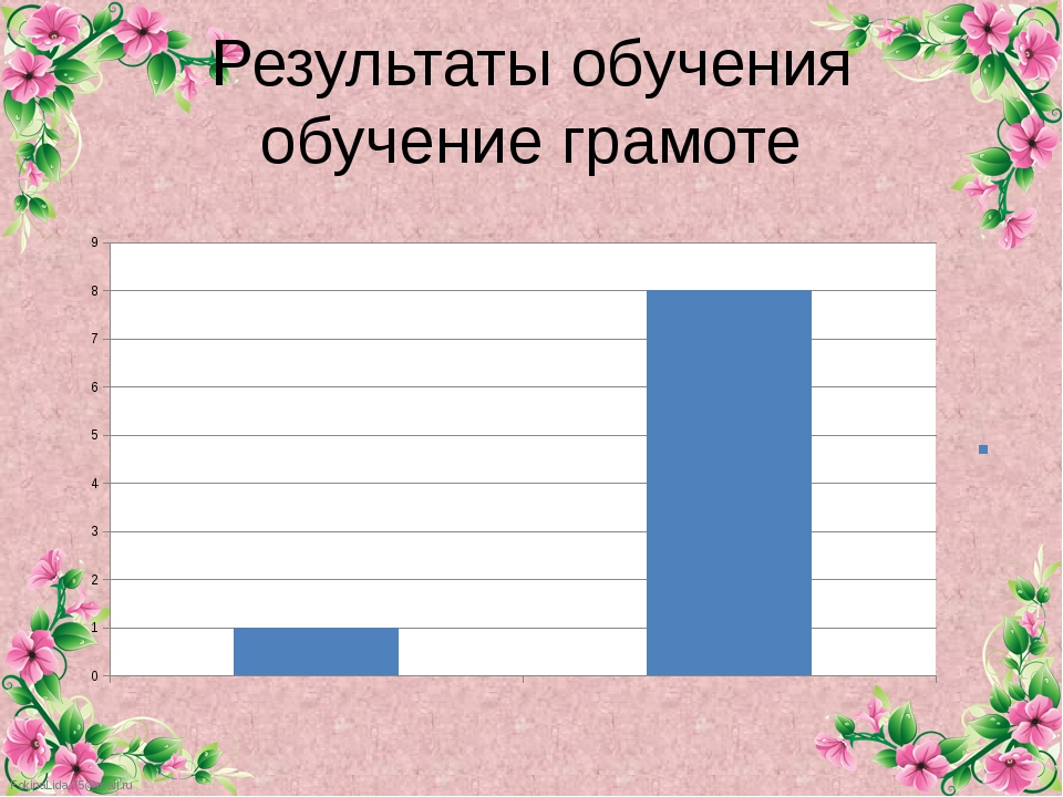 Результаты обучения обучение грамоте FokinaLida.75@mail.ru