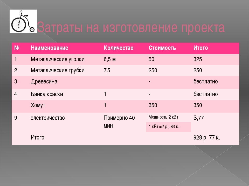 Затраты на изготовление проекта № Наименование Количество Стоимость Итого 1 М...