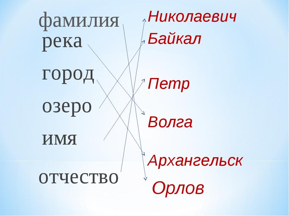 река город озеро имя Байкал Петр Волга Архангельск отчество фамилия Николаеви...
