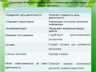 Структура деятельности учителя и ученика при использовании метода проектов: У