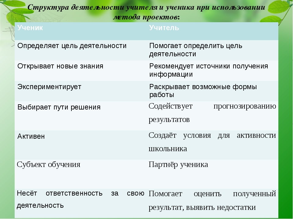 Структура деятельности учителя и ученика при использовании метода проектов: У...
