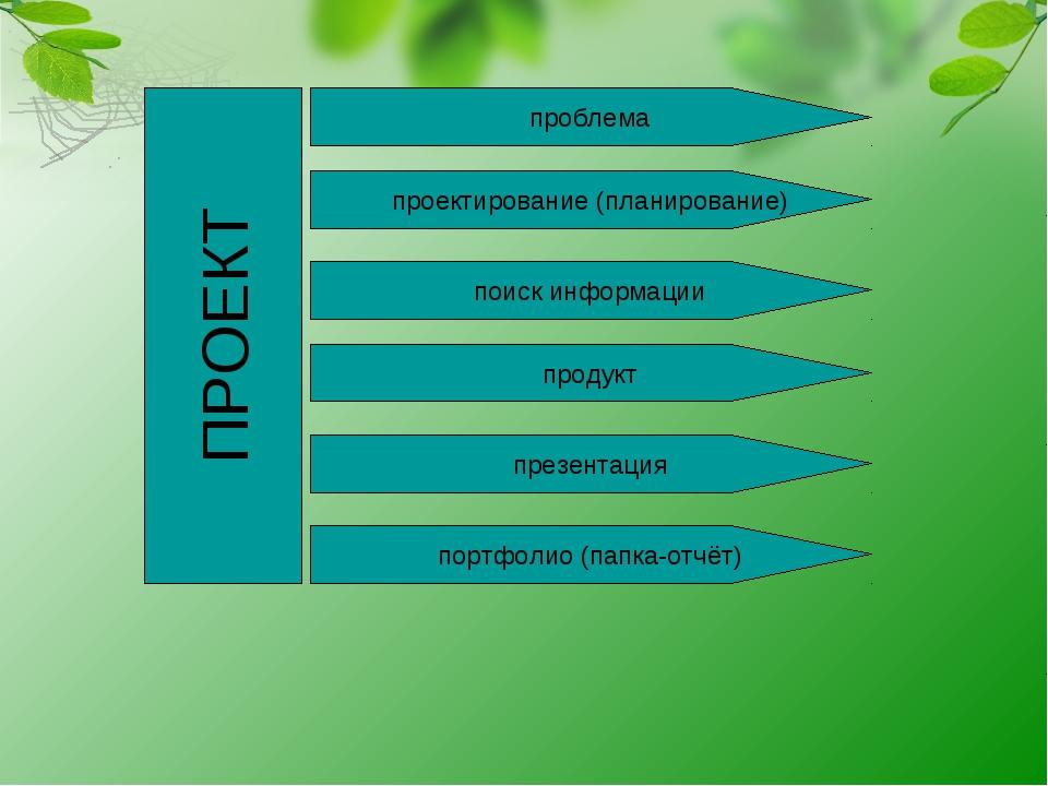 ПРОЕКТ проблема проектирование (планирование) поиск информации продукт портфо...