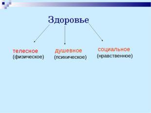 Здоровье душевное (психическое) социальное (нравственное) телесное (физическ
