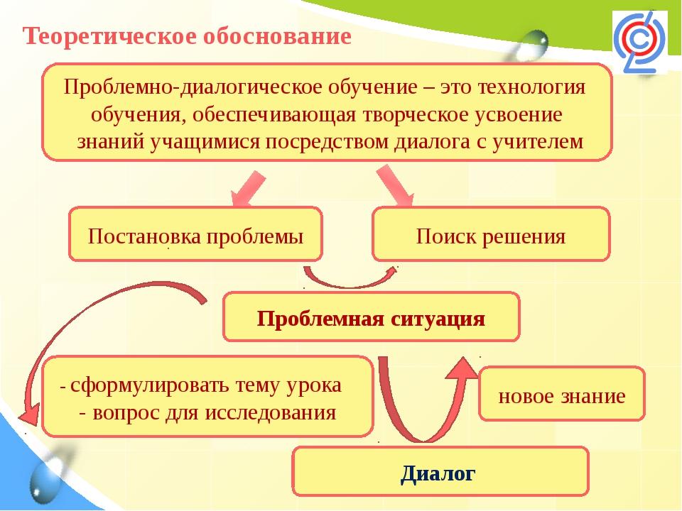 Теоретическое обоснование Проблемно-диалогическое обучение – это технология...