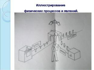 Иллюстрирование физических процессов и явлений.