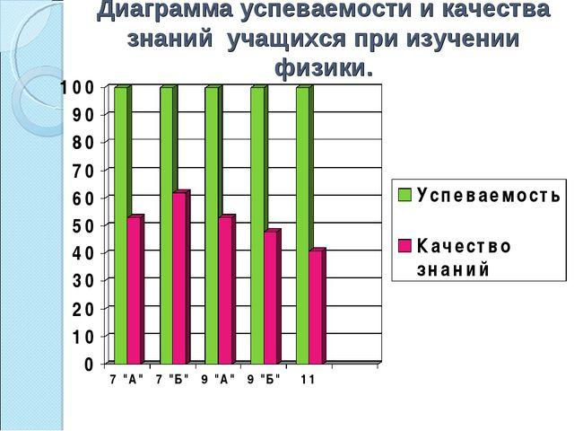 Диаграмма успеваемости и качества знаний учащихся при изучении физики.