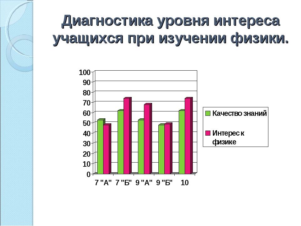 Диагностика уровня интереса учащихся при изучении физики.