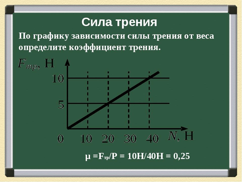 Сила трения μ =Fтр/Р = 10Н/40Н = 0,25 По графику зависимости силы трения от в...