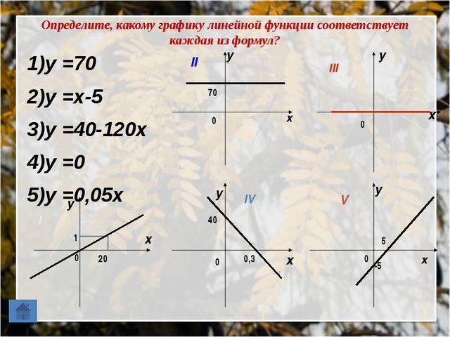 Определите, какому графику линейной функции соответствует каждая из формул? 1...