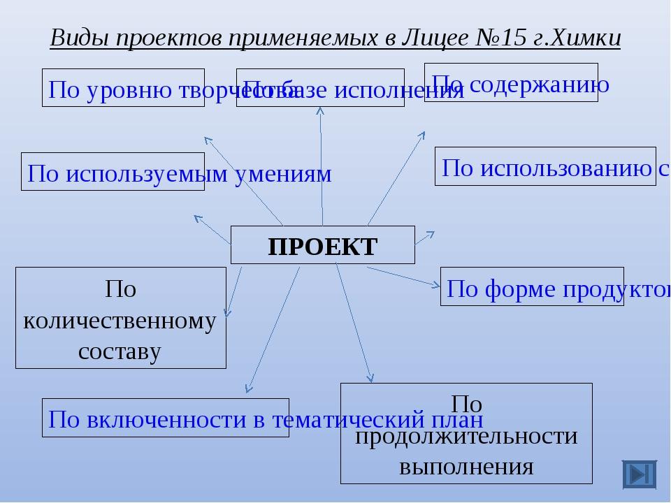 ПРОЕКТ По включенности в тематический план По уровню творчества По используем...