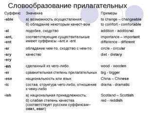 Словообразование прилагательных Суффикс Значение Примеры -able а) возможно