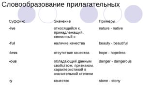 Словообразование прилагательных Суффикс Значение Примеры -ive относящийся