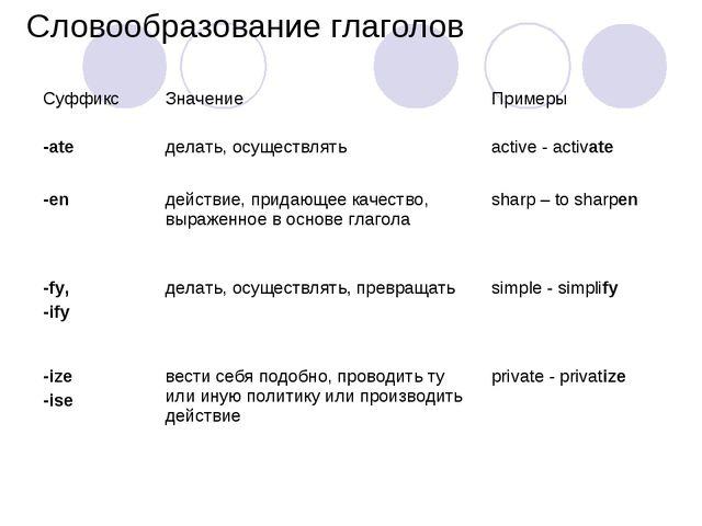 Словообразование глаголов Суффикс Значение Примеры -ate делать, осуществля...