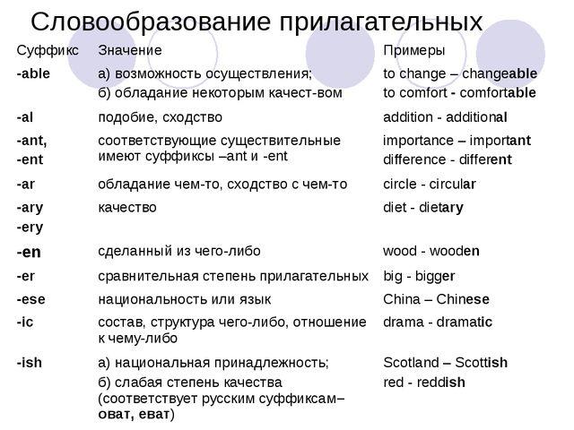 Словообразование прилагательных Суффикс Значение Примеры -able а) возможно...