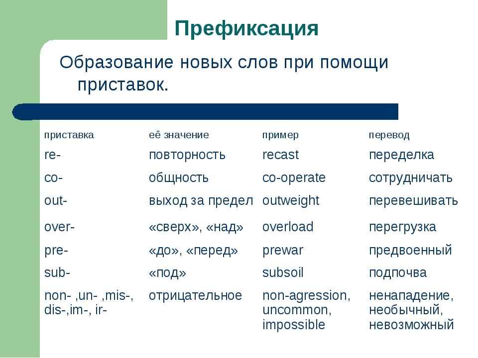 Префиксация Образование новых слов при помощи приставок. приставкаеё значени...