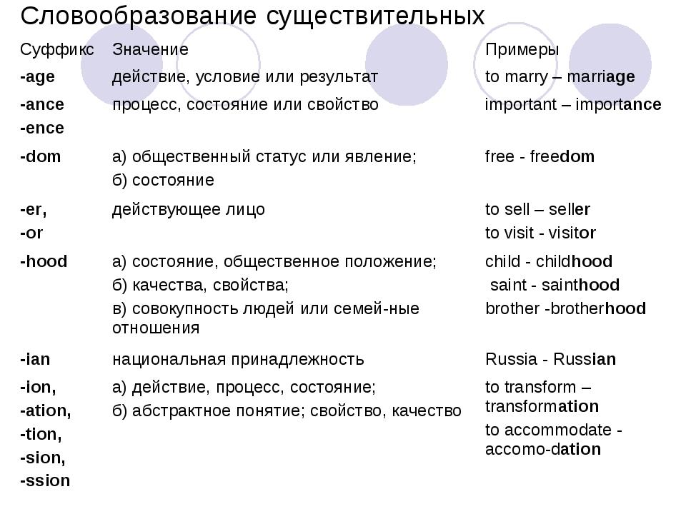 Словообразование существительных Суффикс Значение Примеры -age действие, у...