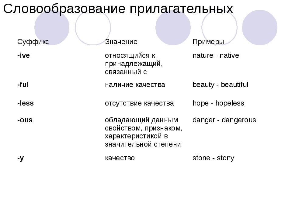 Словообразование прилагательных Суффикс Значение Примеры -ive относящийся...