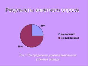 Результаты анкетного опроса Рис.1. Распределение уровней выполнения утренней