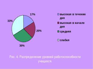 Рис. 4. Распределение уровней работоспособности учащихся.