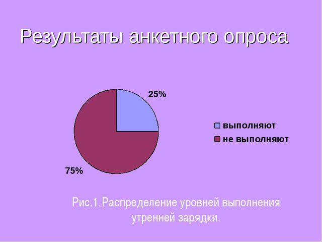 Результаты анкетного опроса Рис.1. Распределение уровней выполнения утренней...